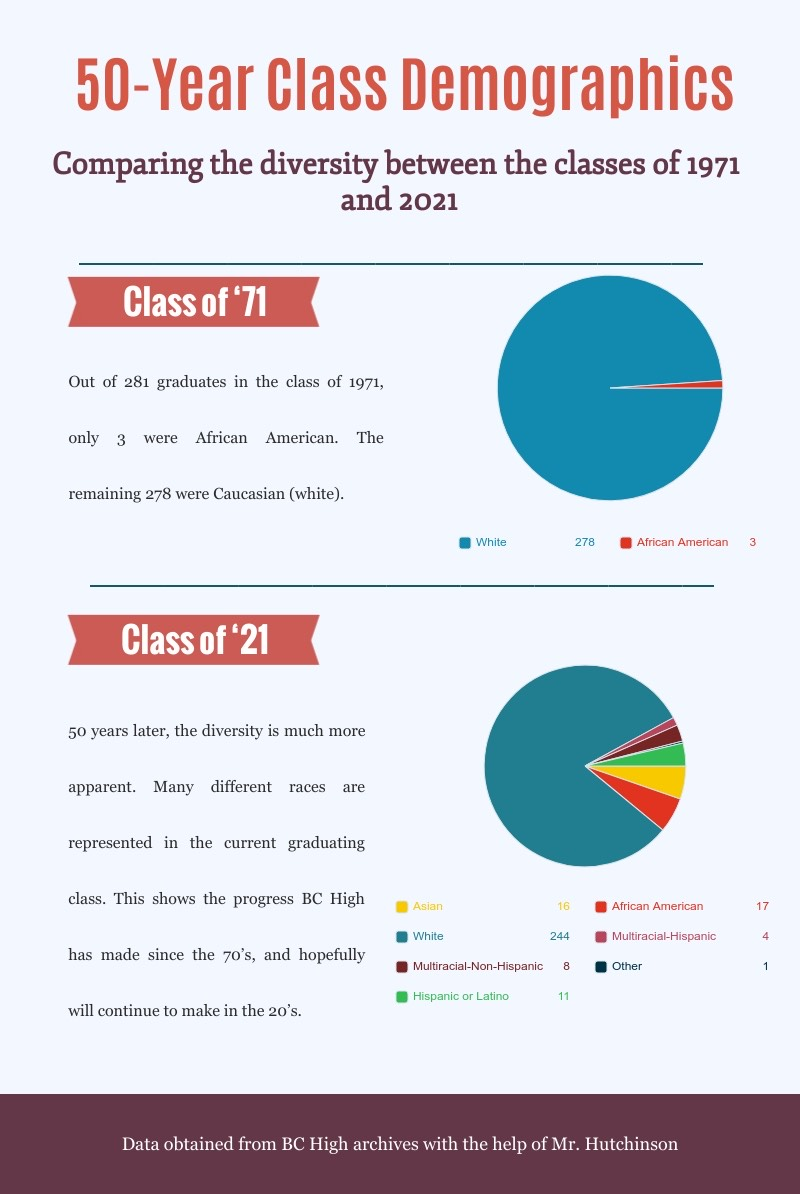 An infographic on demographics from the classes of 1971 and 2021.